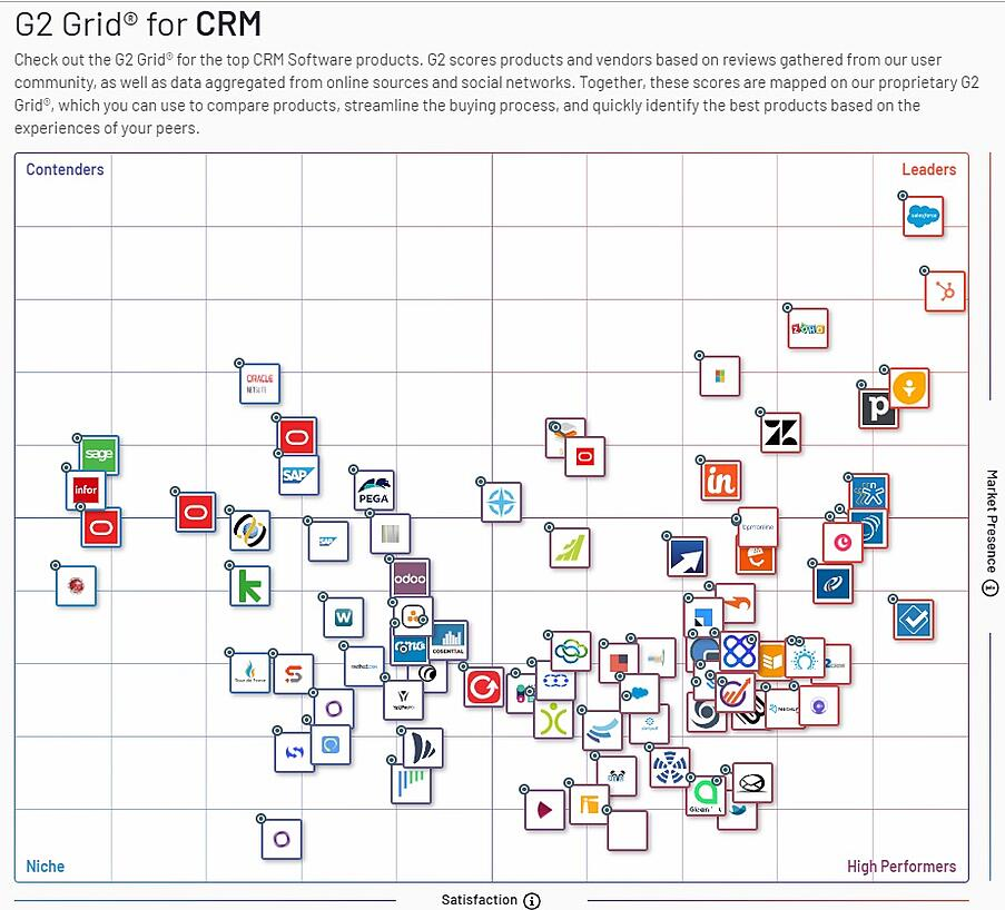 Hubspot crm g2crowd