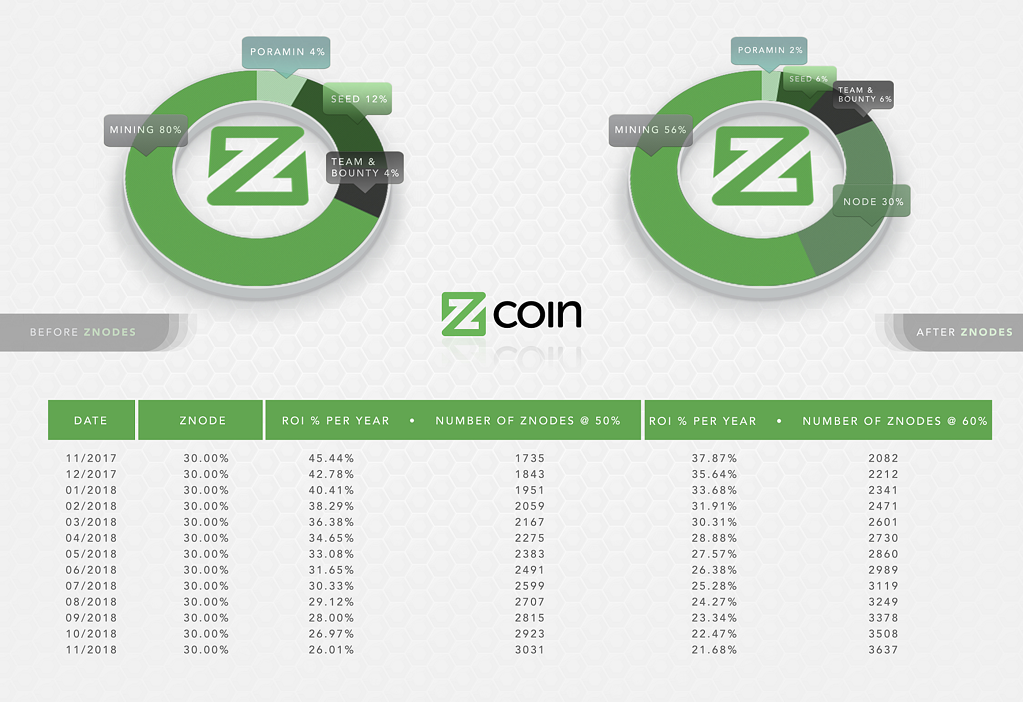 zcoin rewards